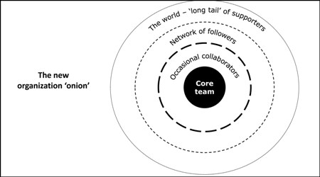 organization in the Collaborative Age
